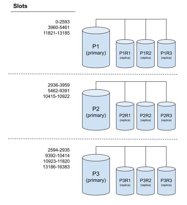 redis cluster slot assignment